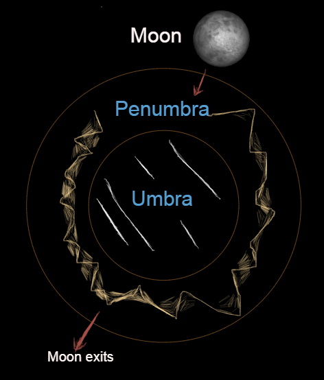 Chart Caption - 2021, May 26: The chart shows Earth's shadow that is projected into the sky, with the penumbra and the umbra. During an eclipse the moon can move through the penumbra and into the umbra. After maximum eclipse the moon continues back into the umbra, then exits the shadow.