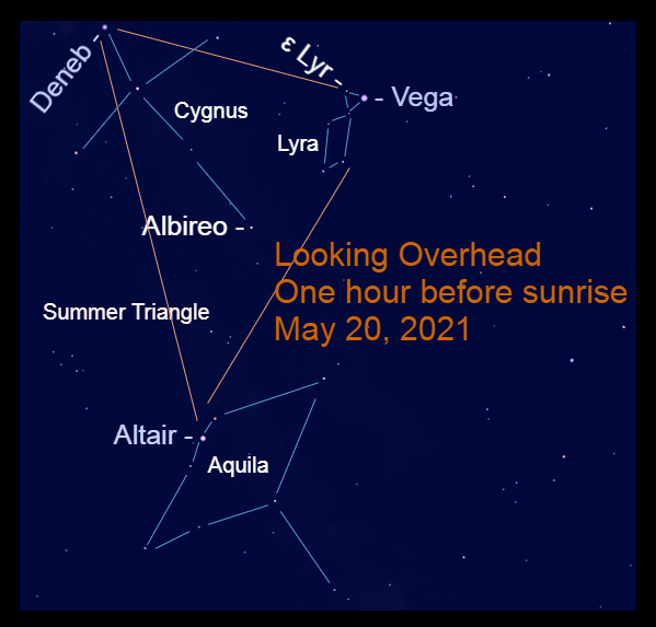 2021, May 20: The Summer Triangle – Vega, Altair, and Deneb – is high in the southern sky during the morning. It is visible during the evening hours from May through December.