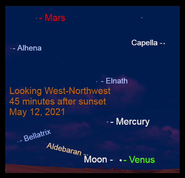 2021, May 12: Forty-five minutes after sunset, the Venus – Moon pair, Mercury, and Mars are visible in the western sky.