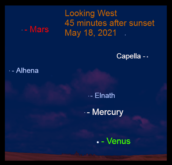 2021, May 18: Forty-five minutes after sunset, Venus, Mercury, and Mars are in the western sky. The moon is outside this view.