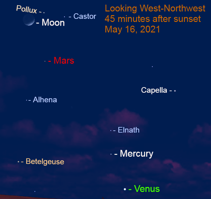 2021, May 16: Forty-five minutes after sunset brilliant Venus, Mercury, Mars, and the lunar crescent are along a diagonal line above the horizon.