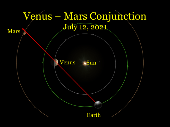 2021, July 12: In a hypothetical view of the inner solar system, Earth, Venus, and Mars are nearly in a line. From Earth we see the other planets near each other in the sky.