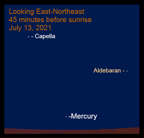 2021, July 13: Mercury is low in the north-northeast about 45 minutes before sunrise.