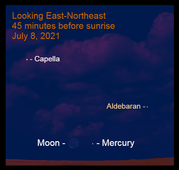 2021, July 8: Forty-five minutes before sunrise, the crescent moon is 4.4° to the left of Mercury.