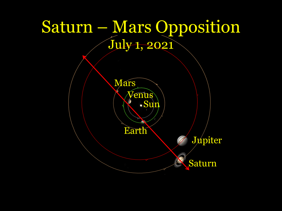 2021, July 1: The Saturn – Mars opposition. Mars sets in the west-northwest as Saturn rises in the east-southeast.