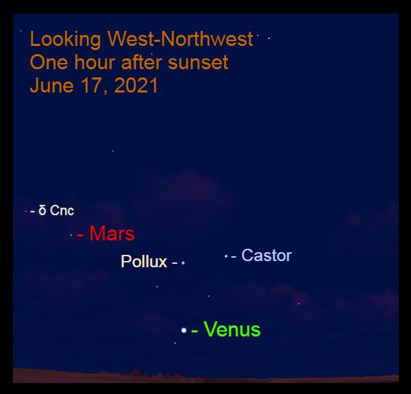 2021, June 17: Venus is below Castor, one of the Gemini Twins. Mars is 15.0° to the upper left of brilliant Venus.