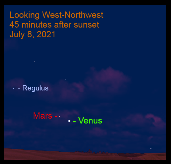 2021, July 8: Venus is 2.6° to the lower right of Mars. Their conjunction occurs in four evenings.