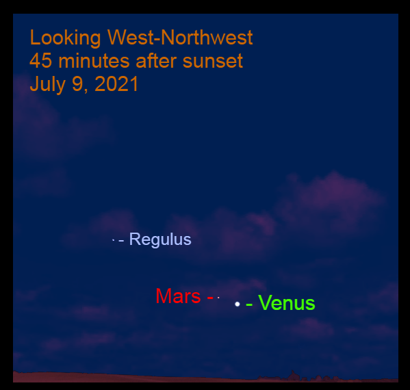 2021, July 9: Venus is overtaking Mars. Venus is 2.0° to the lower right of Mars.