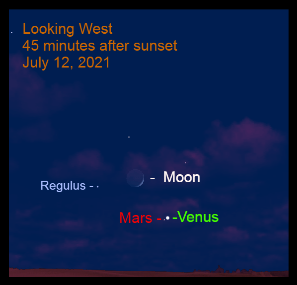 Venus – over 8° up in the west- northwest – passes 0.5° to the upper right of Mars. The moon (3.0 days after New Moon, 9% illuminated) is 6.7° to the upper left of Venus.