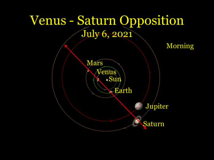 2021, July 6: In a view from space, Venus and Saturn are in opposite directions in space. Soon they appear in the sky at the same time, Saturn in the east-southeast and Venus in the west-northwest.