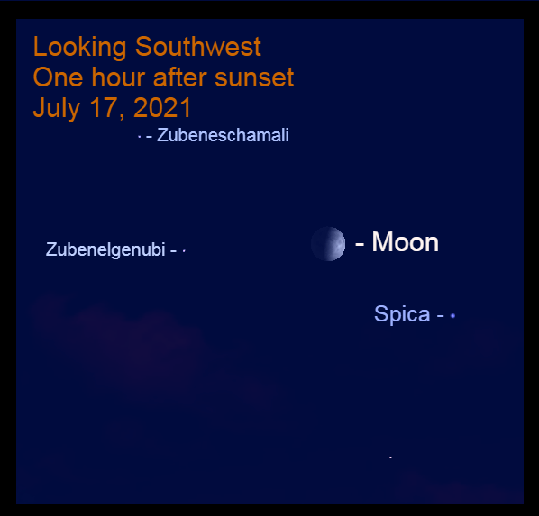 2021, July 17: An hour after sunset, the slightly gibbous moon appears above a line from Spica to Zubenelgenubi, about 11° from each star.