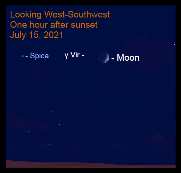 2021, July 15: One hour after sunset, look for Porrima (γ Vir), 4.1° to the left of the moon. Spica is nearby.