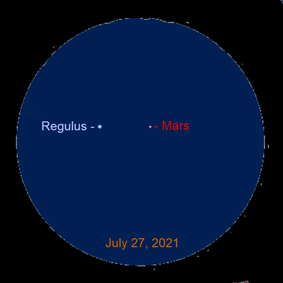2021, July 27: Through a binocular, Mars is 1.3° to the right of Regulus.