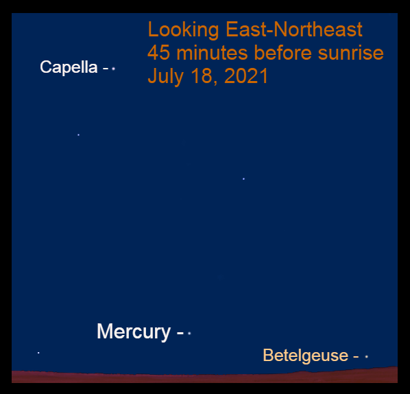 2021, July 18: Mercury is low in the east-northeast before sunup.
