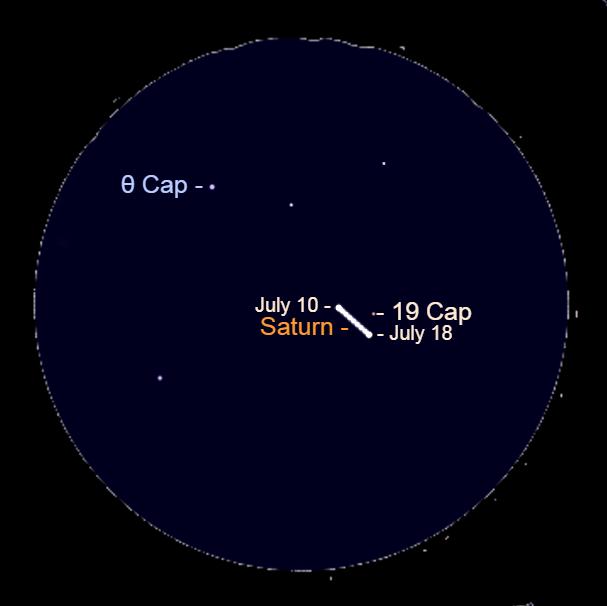 2021, July 10-18: Through a binocular, watch Saturn move away from Theta Capricorni (θ Cap) and past 19 Capricorni (19 Cap).