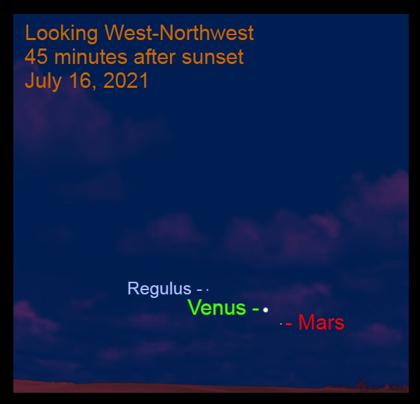 2021, July 16: Forty-five minutes after sunset, brilliant Venus is 2.1° to the upper left of Mars and 6.1° to the lower right of Regulus.