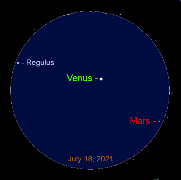 2021, July 18: This binocular view reveals Regulus and Mars with brilliant Mars after sunset.