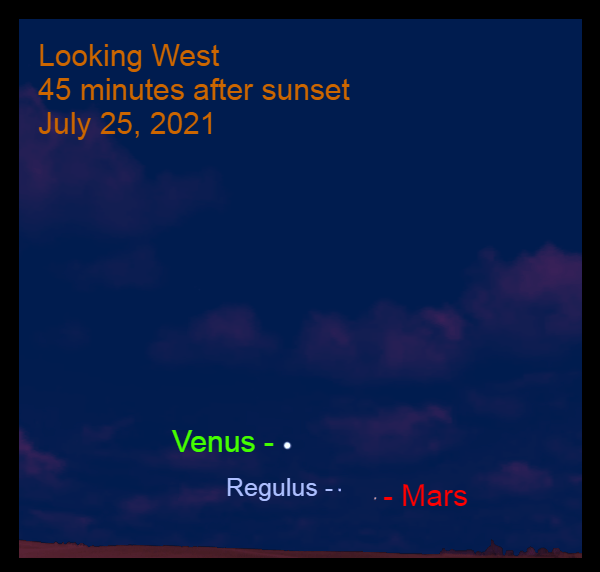 2021, July 25: About 45 minutes after sunset, Venus, Mars, and Regulus are in the western sky. Use a binocular to see the Red Planet and the star.