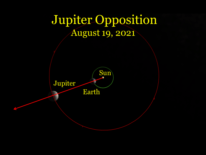 2021, August 19: As seen from space the faster moving Earth moves between Jupiter and the sun.