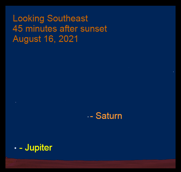 2021, August 16: Forty-five minutes after sunset, Saturn and Jupiter are low in the southeastern sky.