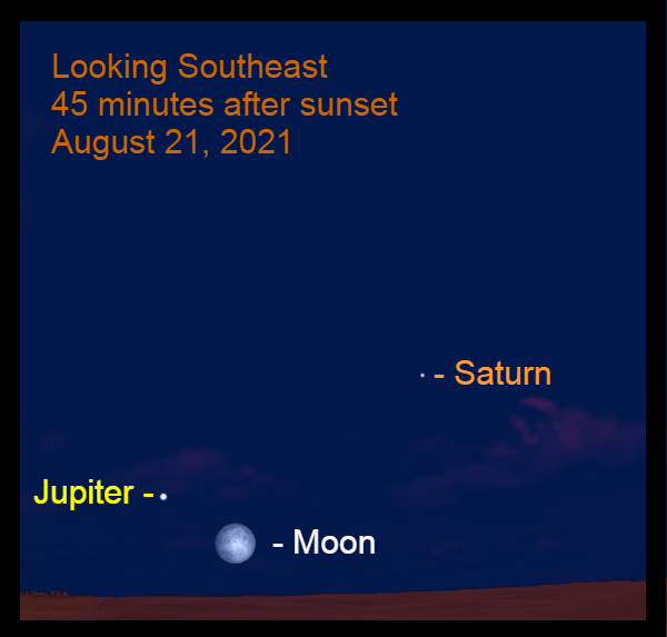 2021, August 21: As night falls, the nearly-full moon is 5.4° to the lower right of Jupiter. Saturn is to the upper right of Jupiter.