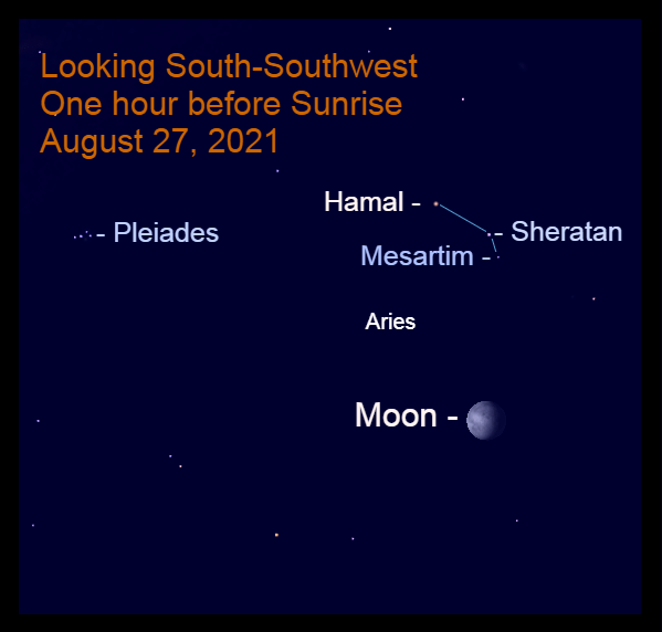 2021, August 27: Before sunrise, the gibbous moon is to the lower right of the brightest stars in Aries.