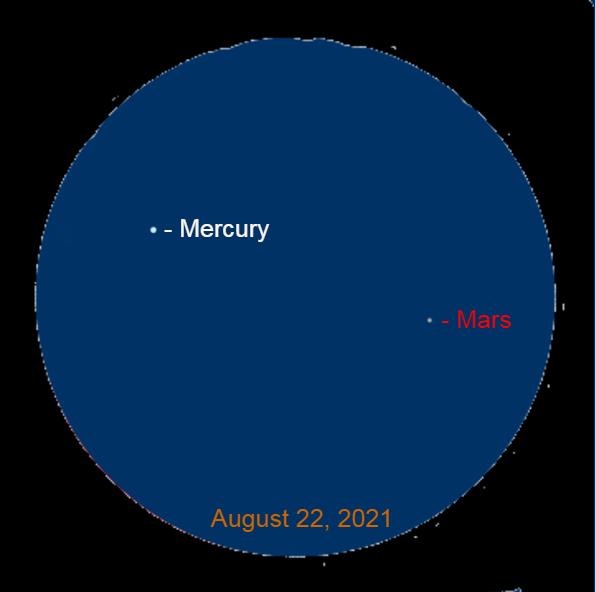 2021, August 22: Through a binocular Mercury is 3.9° to the upper left of Mars.