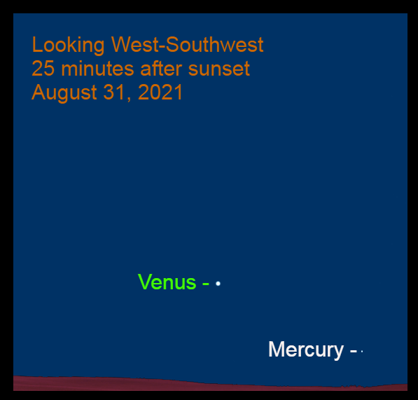 2021, August 31: Difficult-to-see Mercury is low in the western sky at 25 minutes after sunset.