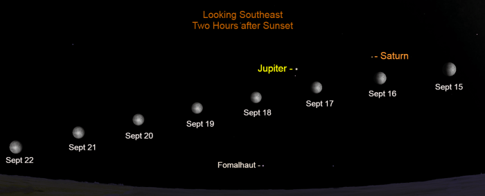 2021, September 15-22: The bright moon moves eastward, nearly parallel to the horizon, leading up to the Harvest Moon.