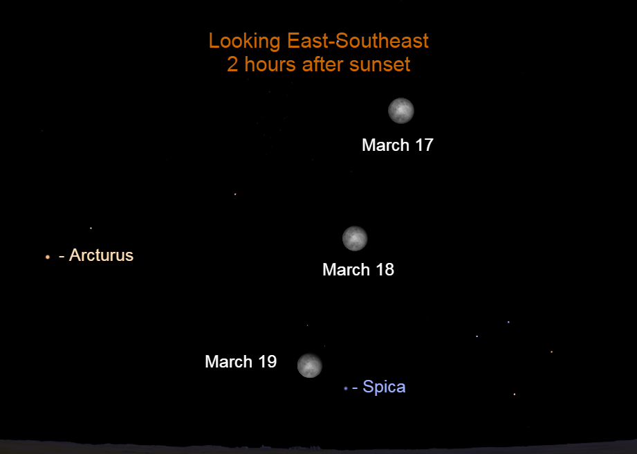 2022, March 17-19: The bright moon's orbit is highly inclined to the eastern horizon, so that its rising time difference from time-to-time is near its maximum.