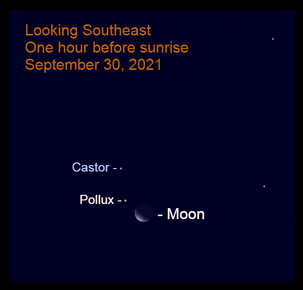 2021, September 30: An hour before sunrise, the crescent moon is 3.0° to the lower right of Pollux.