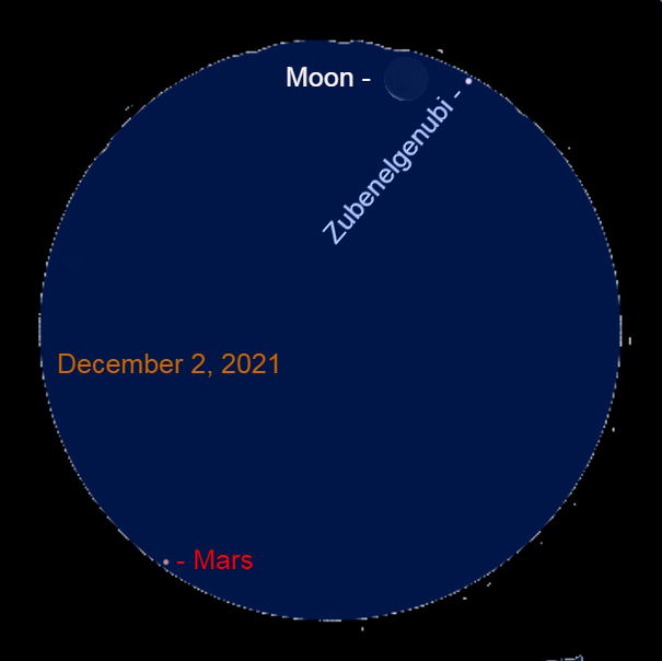 2021, December 2: Mars, the crescent moon, and Zubenelgenubi tightly fit into a binocular field of view before sunrise.