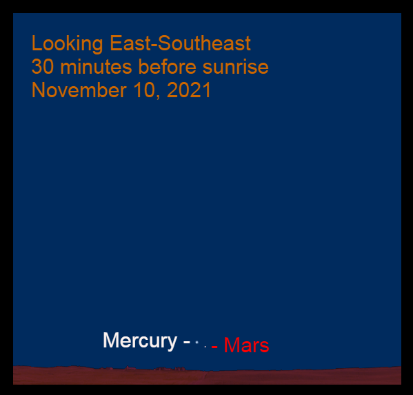 2021, November 10: Use a binocular to find bright Mercury. Mars is 1.0° to its lower right.