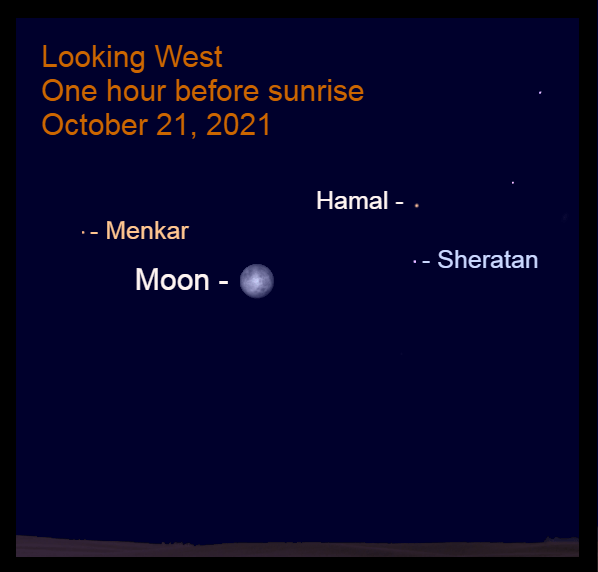 2021, October 21: The bright moon is low in the west before sunrise, near the brightest stars of Aries.