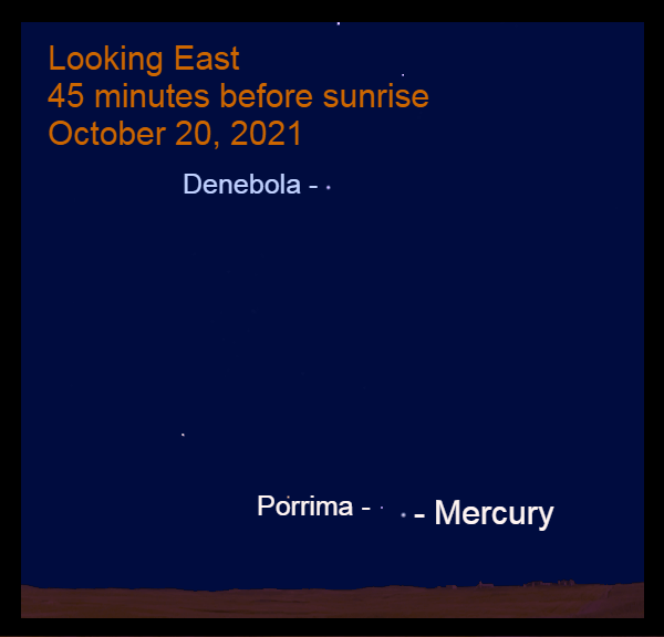 2021, October 20: Forty-five minutes before sunrise, Porrima is 1.4° to the upper left of Mercury.