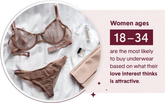 millennial underwear study