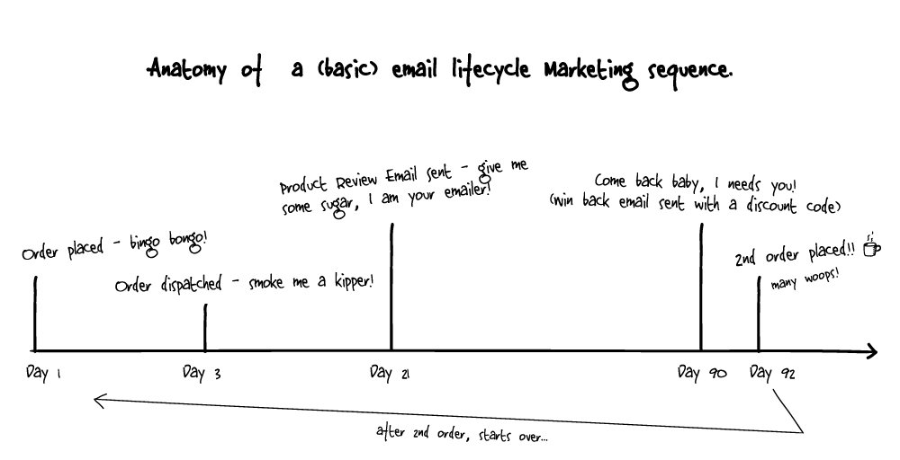 E-Commerce Lifecycle Email Marketing Guide