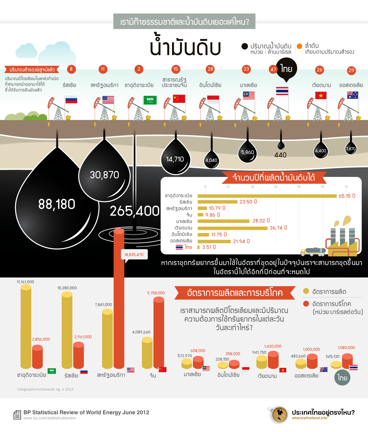 PetroleumThai-infographic-Proved-Reserves-of-Oil