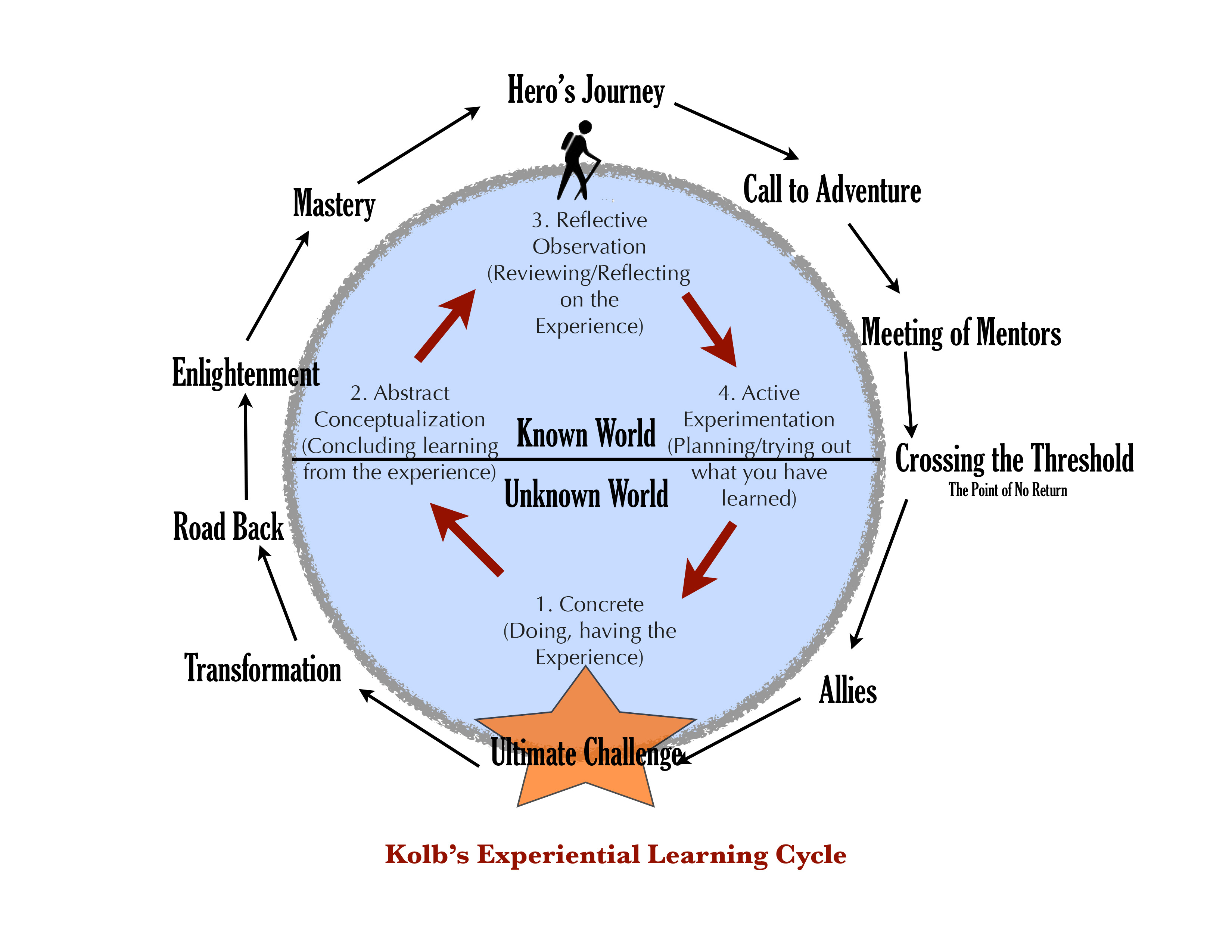Experiential Learning The Hero S Journey And Adolescent
