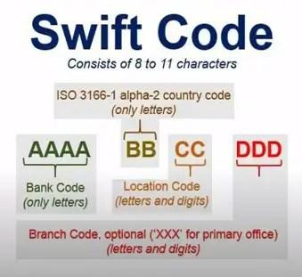 swift codes nepal