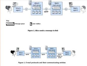 Mail Server Basic
