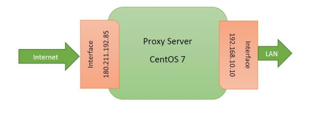 proxy server set up in linux (centOS/Red Hat)