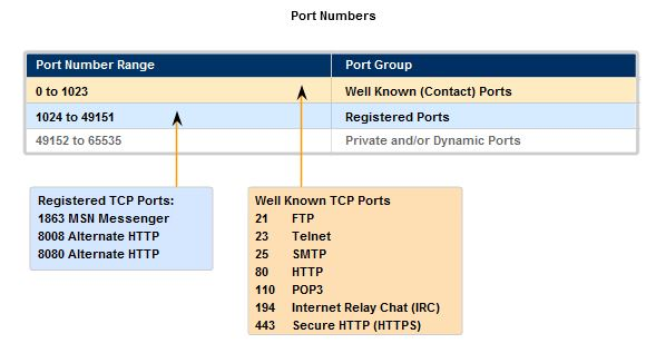 Standard tcp ip port & important port numbers - The Ultimate goal