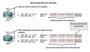 Subnet calculation