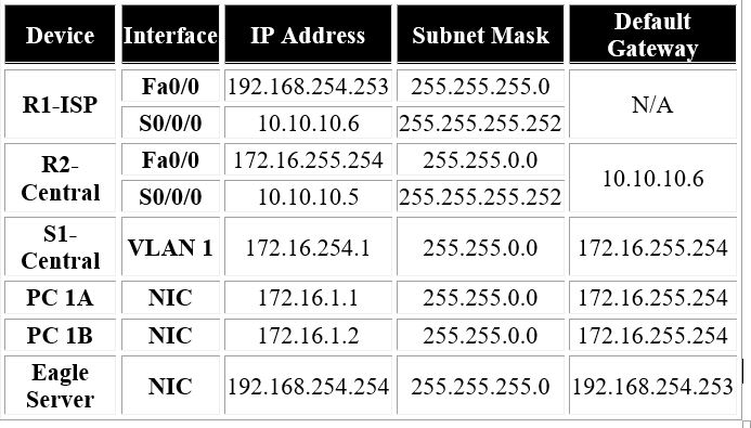 Network monitor of network diagram by looking the network layers ip address table ccuart Choice Image