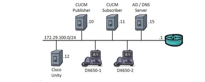 ip communication types