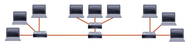 IP Subnetting basic