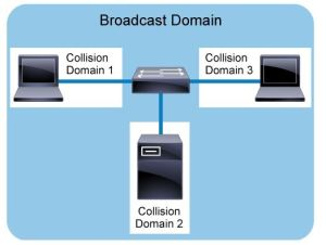 Broadcast domain - an example