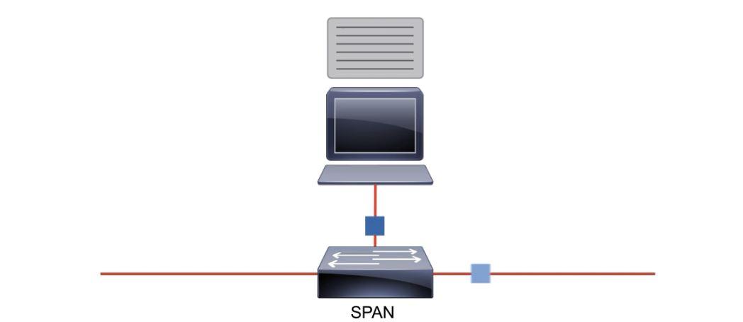 Packet capturing tool : tcpdumpThe Ultimate goal for CCNA