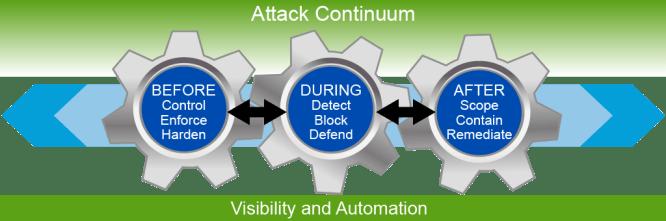 Defend Across the Attack Continuum